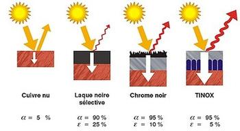(FR) - Glossaire de l'architecture durable | energieplus-lesite.be | Glossarissimo! | Scoop.it