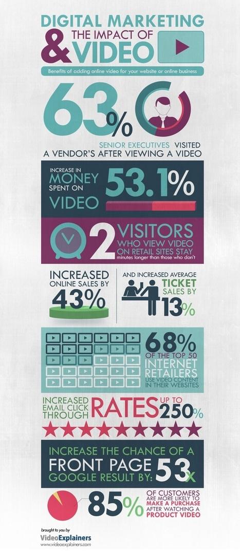 The Impact of Video on Digital Marketing #Infographic | CIM Academy Digital Marketing | Scoop.it