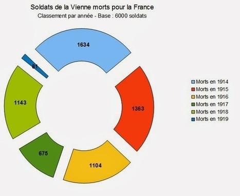 Mémoire des poilus de la Vienne: Deuxièmes statistiques   GenealoNet   Scoop.it