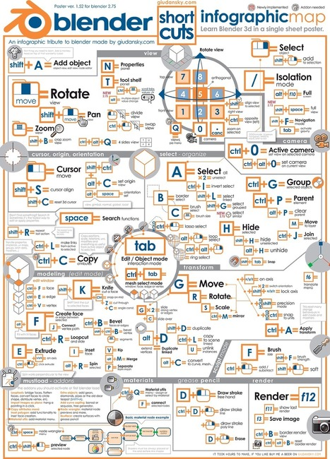 Learn Blender with a poster infographic | Time to Learn | Scoop.it