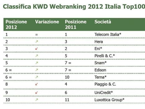 Pubblicata la classifica delle aziende italiane che fanno meglio comunicazione sul web | Sara Verterano | Scoop.it