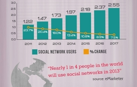 Where Social-Media Use is Growing the Most (Infographic) | social media use in news | Scoop.it