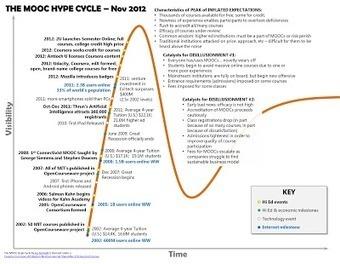 Observatorio MOOC: Cursos MOOC: ante la desilusión, reinvención. El caso UniMOOC. | El rincón de mferna | Scoop.it