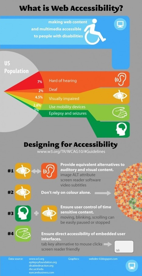 What is Web Accessibility? | Visual.ly | cyber citizens | Scoop.it