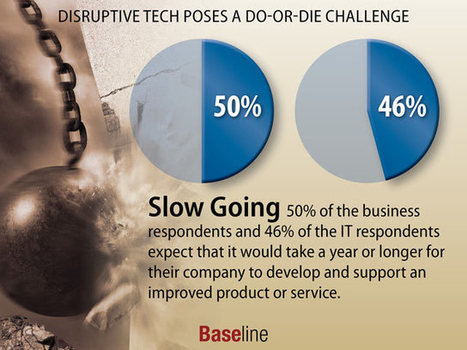 Disruptive Tech Poses a Do-or-Die Challenge | digitalNow | Scoop.it