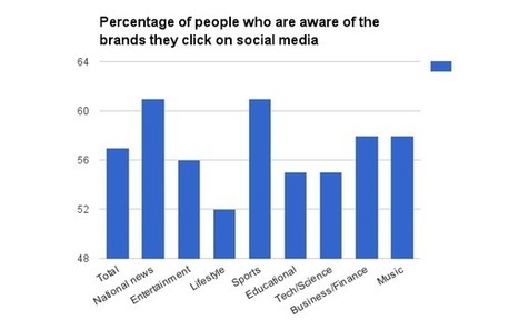 43 Percent of Social Media Users Don't Know Where the Stories They Read Originally Appeared | SocialMoMojo Web | Scoop.it
