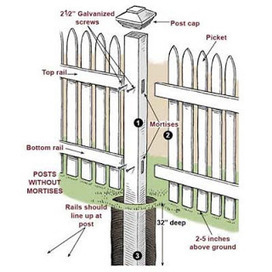 Make your Home More Attractive and Functional with Picket Fences | Do Home Improvement Yourself | Scoop.it