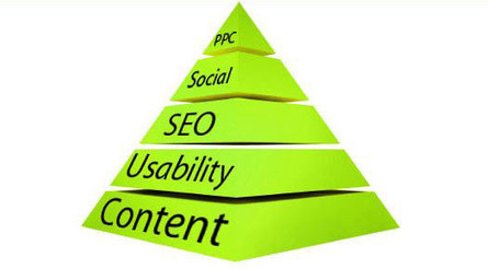 How to use the SEO Pyramid Strategy | Marketing & Finance | Scoop.it