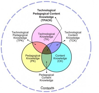 Learning Theory [Teatech] | New reading environment in new media | Scoop.it