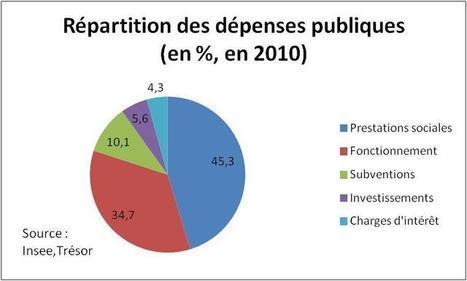 Christian CHAVAGNEUX » Blog Archive » La France a-t-elle trop de dépenses publiques ?   Economie Alternative   Scoop.it