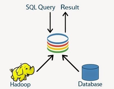 Crunching Big Data with 18 Essential Hadoop Tools. - One stop shop for big data analysis | Big Data - let your data grow | Scoop.it