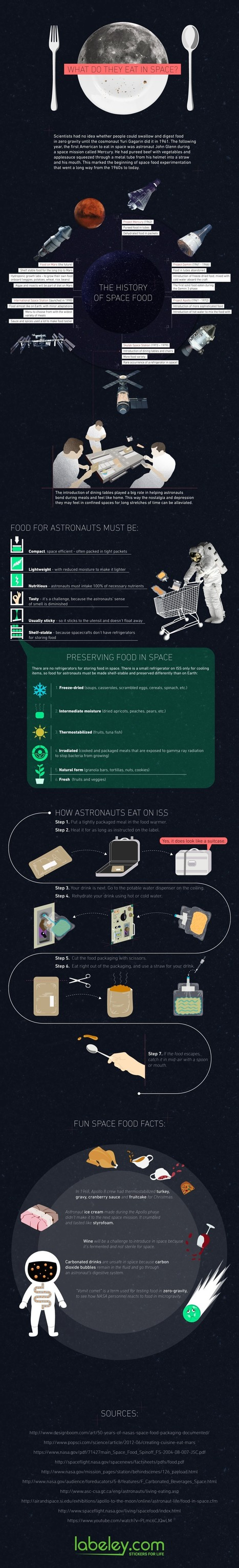 Evolution of Food in Space | All Infographics | All Infographics | Scoop.it