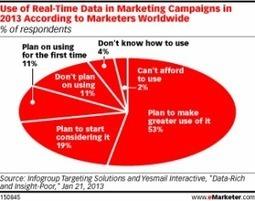 The Power Of Information In Advertising   Omnichannel   Scoop.it
