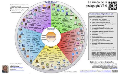 Taxonomía de Bloom Ver 3.0 - En Español | Infografía | 4PR3ND13ND0 | Scoop.it