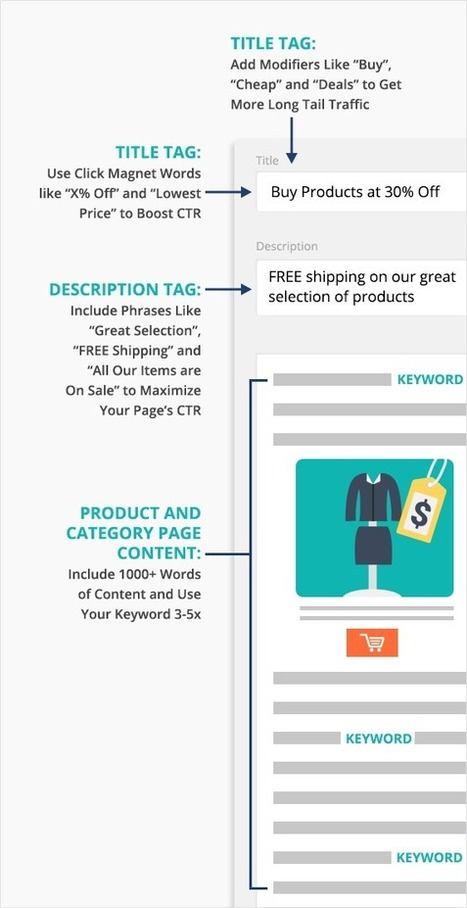 Ecommerce SEO: The Definitive Guide | Business | Scoop.it