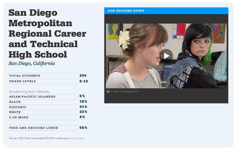 (VIDEO) Leading Success features San Diego Met School | Big Picture | Big Picture Learning - Engaging Adults in Mentoring | Scoop.it