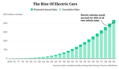 How much more electricity do we need to go to 100% electric vehicles? | Future Energy | Scoop.it