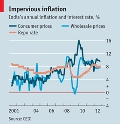 India's battle with inflation: Just a phase I was going through ... | india inflation | Scoop.it