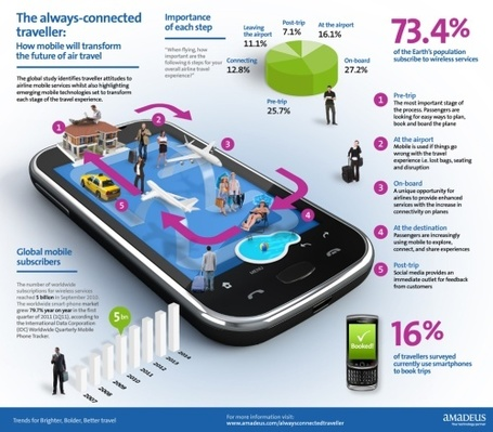 How mobile will transform the future of air travel | Infographics | Scoop.it