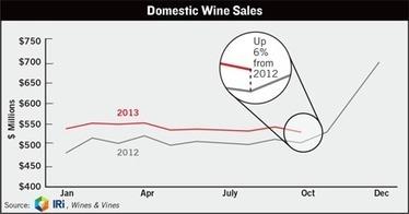 U.S. Wines Grow 6% Off-Premise in October   Autour du vin   Scoop.it