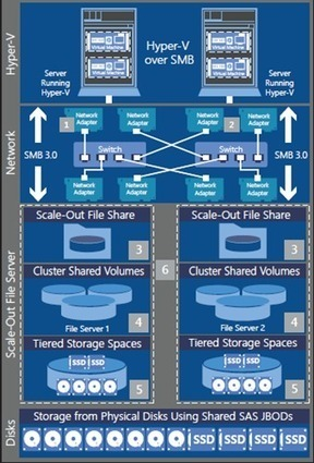 cloudcomputing.info | Tech: Windows Server 2012 R2 Private Cloud Virtualization and Storage Posters | Cloud | Scoop.it