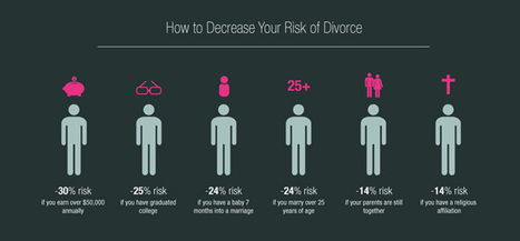 6 Factors That Make You Less Likely To Divorce [Infographic] | Stephanie Castillo | YourTango | Infographics | Scoop.it