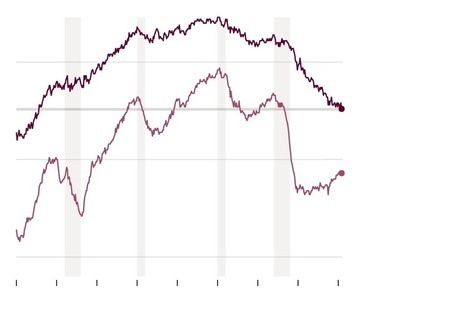 The New Jobs Numbers Are Weaker Than They Look | Gold and What Moves it. | Scoop.it