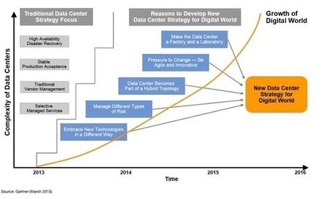 5 Ways Digital Work Will Change Data Centers   SI4bestBusiness   Scoop.it