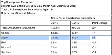 Apple Now The Second Largest Mobile Phone Maker Under Samsung | From the Apple Orchard | Scoop.it