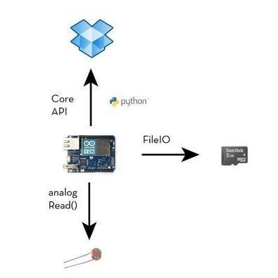 Datalogging to Dropbox with Arduino Yun | Raspberry Pi | Scoop.it