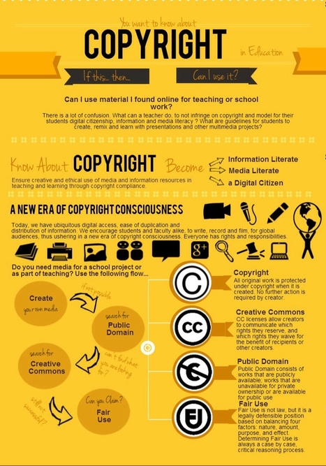 A Wonderful Copyright Flowchart for Your Class ~ Educational Technology and Mobile Learning | APRENDIZAJE | Scoop.it