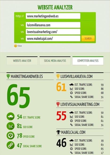 22 Herramientas SEO Online, Gratis y poco conocidas   Community Manager   Scoop.it
