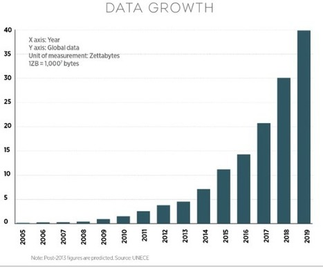 The Network Impact of Big Data   Information Technology & Social Media News   Scoop.it