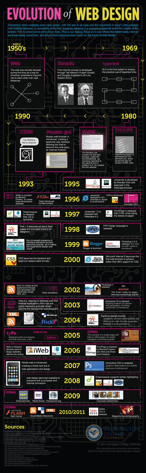 Evolution Of Web Design | Alpha et Omega du Webdesign | Scoop.it