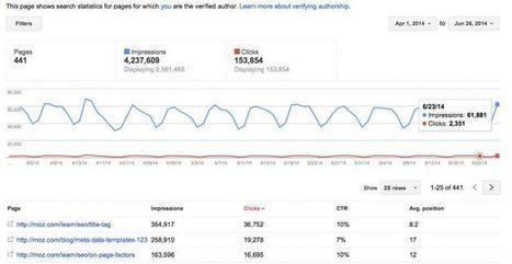 Vì sao Google loại bỏ ảnh Authorship trên kết quả tìm kiếm | Diễn đàn SEOMxh | Scoop.it