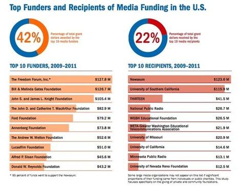 News Entrepreneurs: 11 revenue sources for digital news organizations | Journalistik | Scoop.it