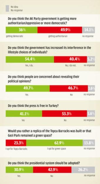 Survey reveals growing public apprehension over democratic process | real utopias | Scoop.it