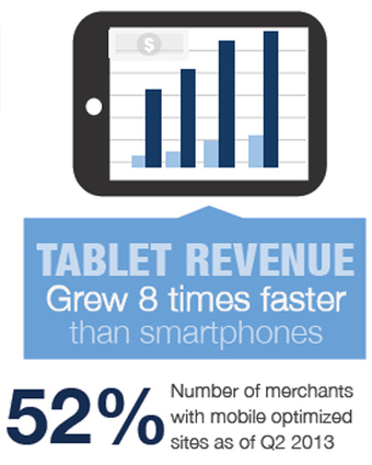 Tablets reaffirm commerce might with 77% jump in revenues | Technology | Scoop.it