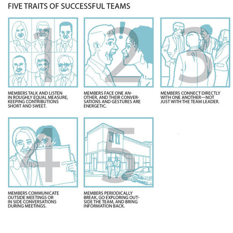 Communication Skills: Productive Teams Interact Outside Meetings | Business change | Scoop.it