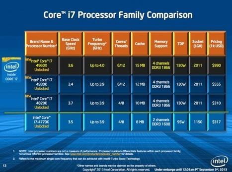 Intel Ivy Bridge-E Core i7 High-End Desktop Processors Now Available For Sale | Info-Pc | Hardware | Scoop.it