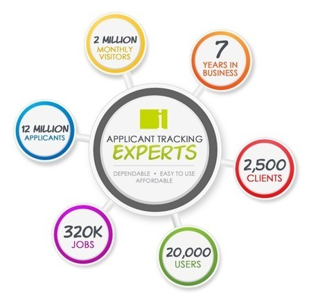 Applicant Tracking System | iApplicants Software | Job resources | Scoop.it