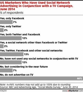 More marketers use Facebook than Twitter for Social TV advertising | #Socialtv par @ClemenceBJ | Scoop.it