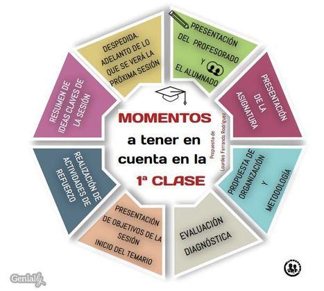 ¿Qué momentos debemos tener en cuenta durante la primera sesión formativa? | Docencia | Con visión pedagógica: Recursos para el profesorado. | Scoop.it
