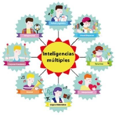 Inteligencias Múltiples en el Aula – Actividades Propuestas   Artículo   Sonina Darder   Scoop.it