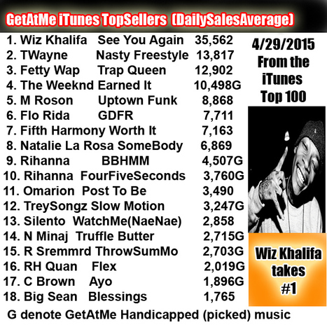 GetAtMe iTunes Top Sellers for 4/29/2015 Wiz Khalifa's SEE YOU AGAIN still is at 30,000 downloads a day... #Wow | GetAtMe | Scoop.it