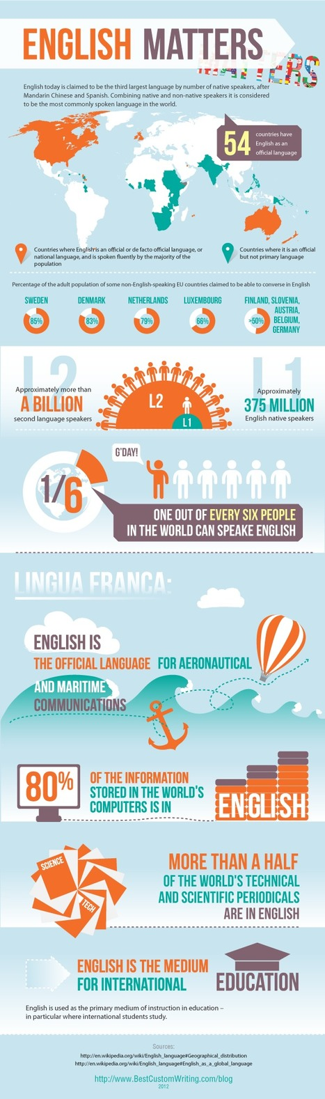 English language facts | Visual.ly | IELTS, ESP, EAP and CALL | Scoop.it