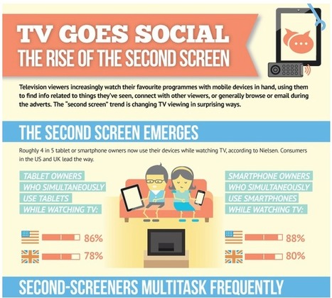TV Goes Social – The Rise Of The Second Screen [INFOGRAPHIC] - AllTwitter | test mhlee | Scoop.it