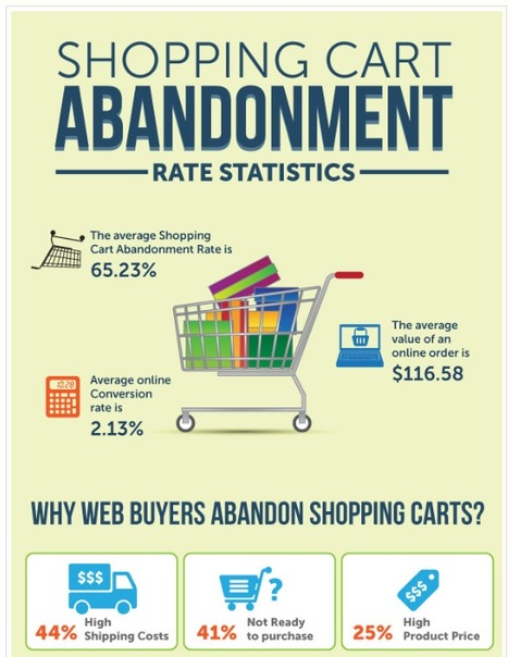 Shopping Cart Abandonment Rate Statistics | The Big Picture | shopping cart abandonment | Scoop.it