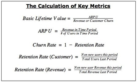 How to calculate LTV for SaaS the right way | CustDev: Customer Development, Startups, Metrics, Business Models | Scoop.it