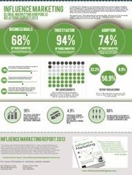 Qu'est-ce que « le marketing d'influence »? | social | Scoop.it
